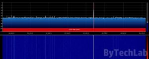 Discone antenna - SDRSharp 33cm Ham Band spectrum